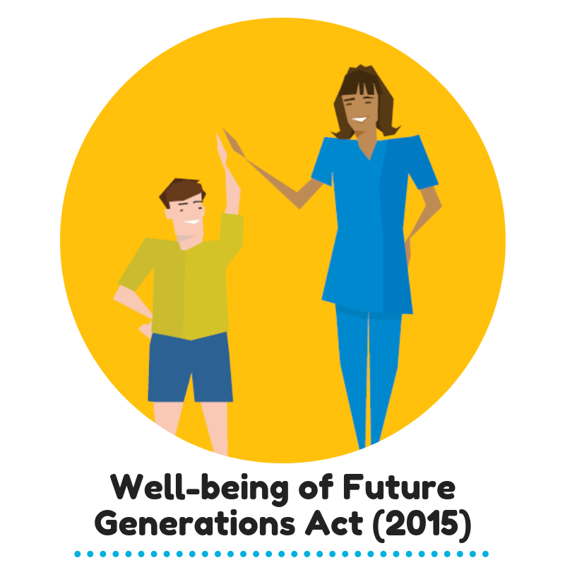 Well-being Of Future Generations Act 2015